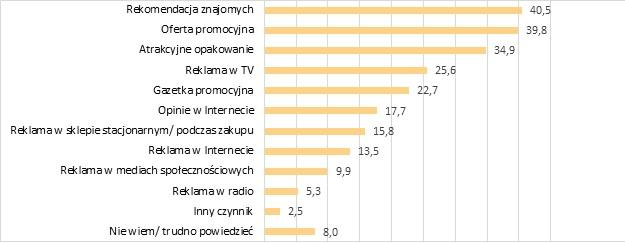 Co skłania Polaków do sięgnięcia po nowe słodycze?